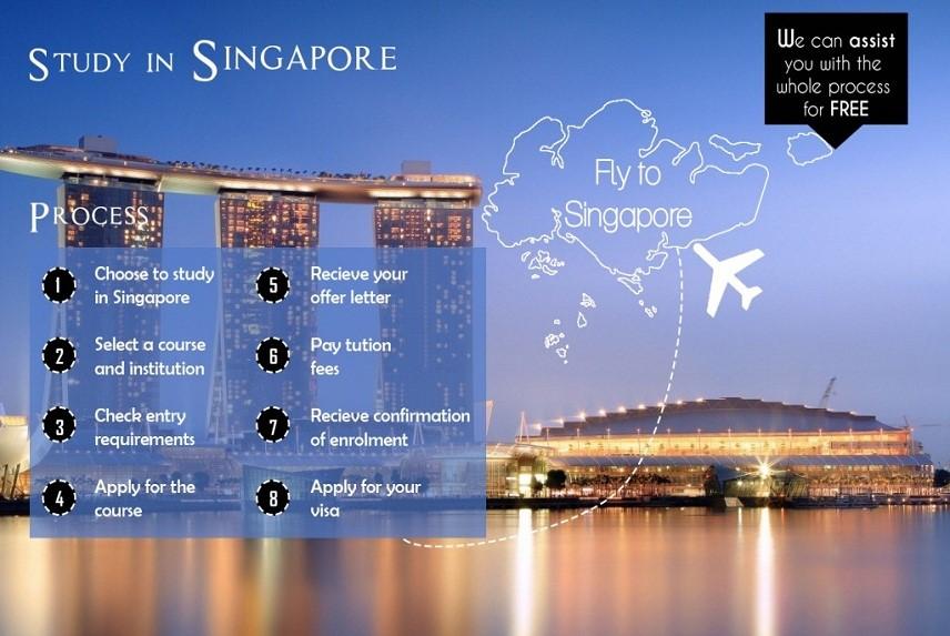 HÀNH TRÌNH XIN VISA DU HỌC SINGAPORE